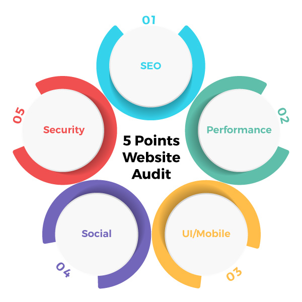 5 Points Website Audit - Zinpify, Milton Keynes